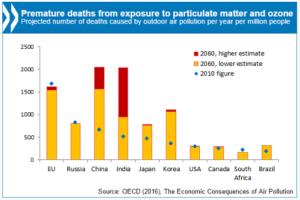 OECD wykres